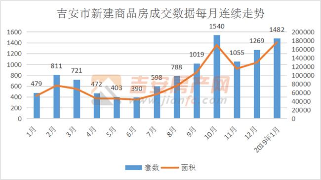 2018年-2019年1月数据-吉安房产网