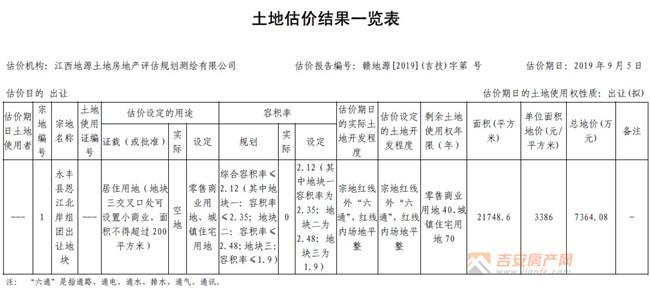 土地估价结果一览表-吉安房产网
